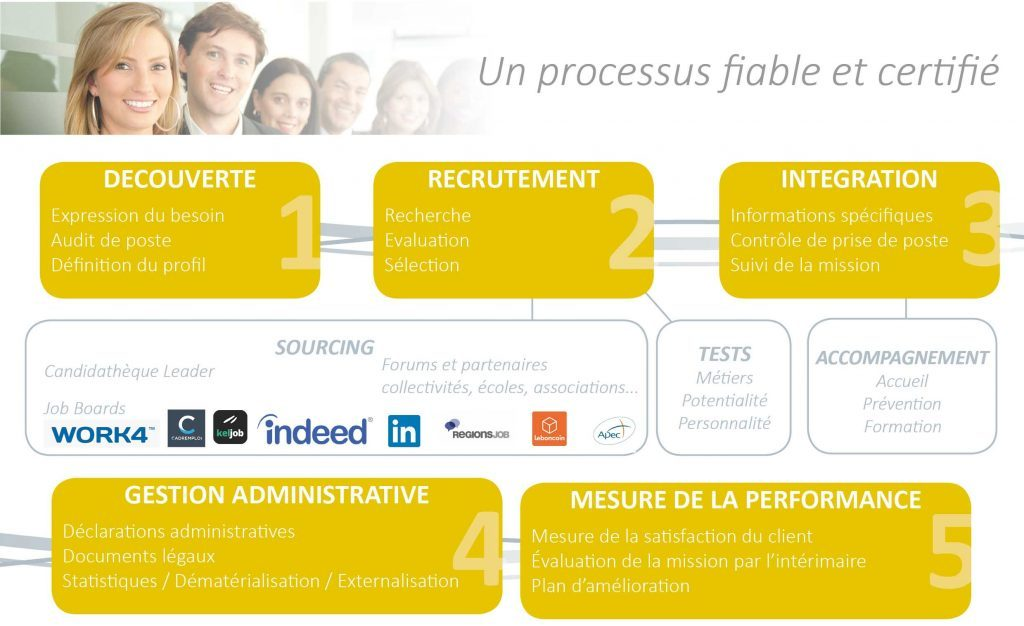 Processus Groupe Leader Entreprises